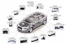 Automotive interior and exterior parts market has great potential